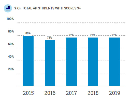 Percentage of total AP students with scores 3+
