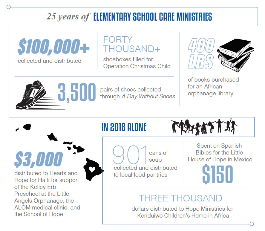 Elementary Care Ministries Infographic