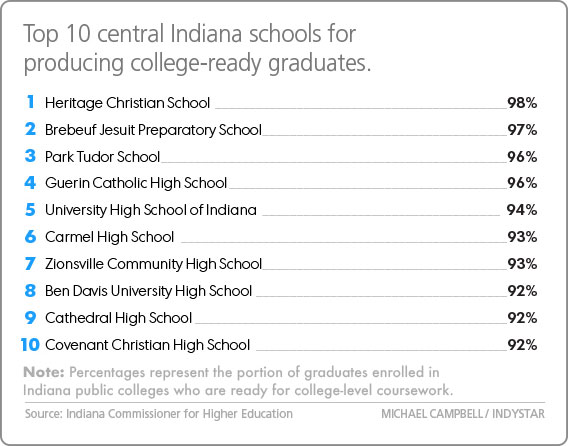 hcs tops list of best college prep schools in central indiana